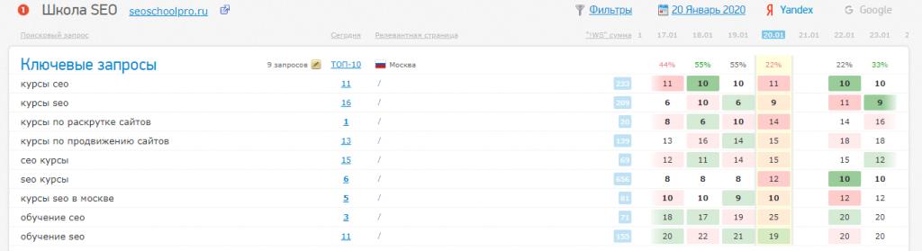 Как просели позиции у сайта Seoschoolpro.Ru после того, как на сайте были украдены структура и текст собственниками сайта neproseo.ru